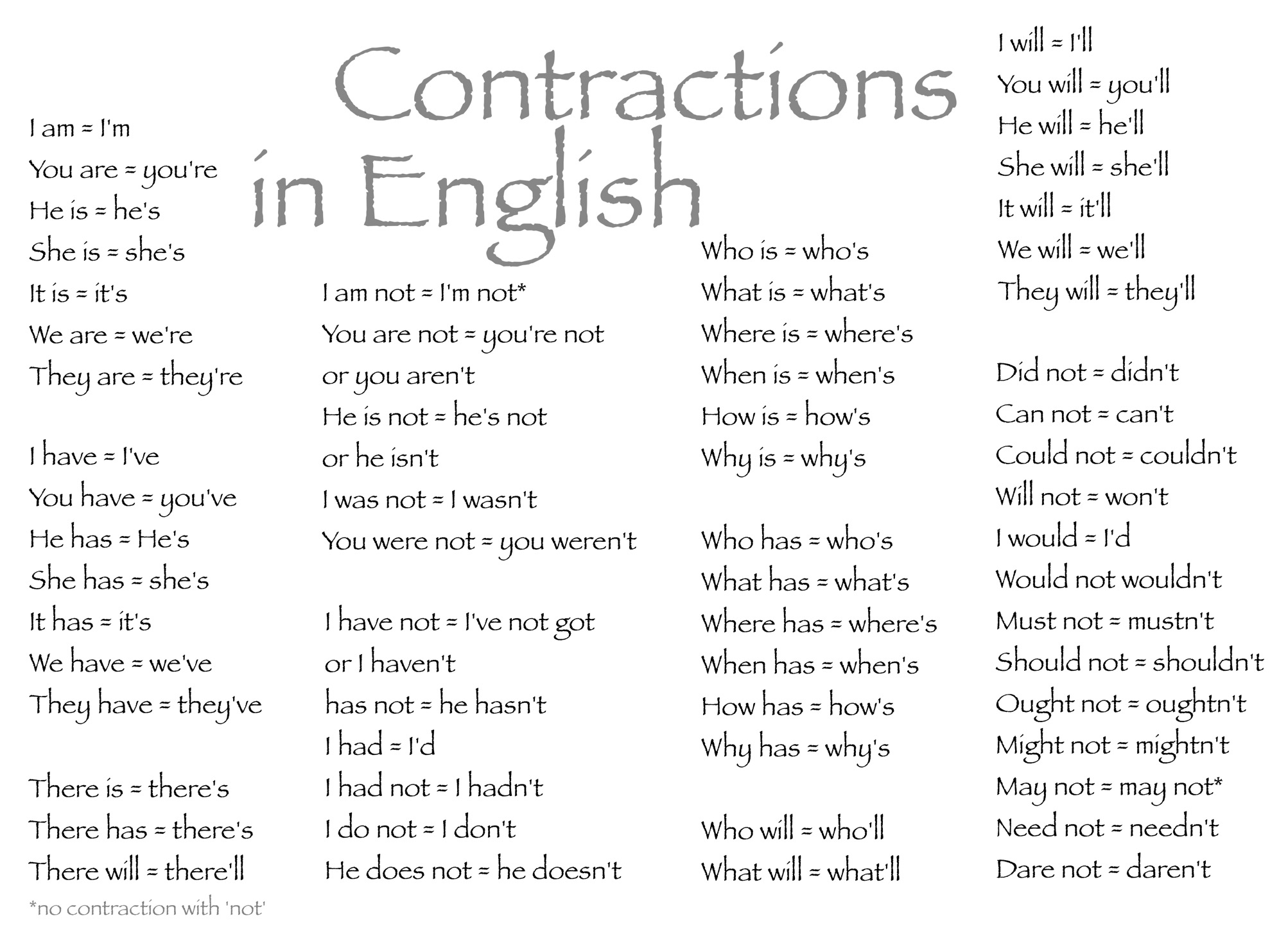 List of contractions in english grammar tips.