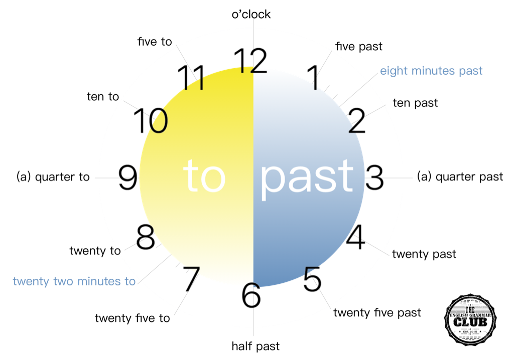 What time is it? How to tell the time in English.