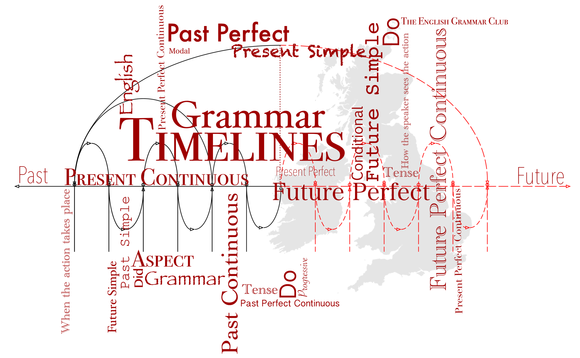 English Grammar Timelines